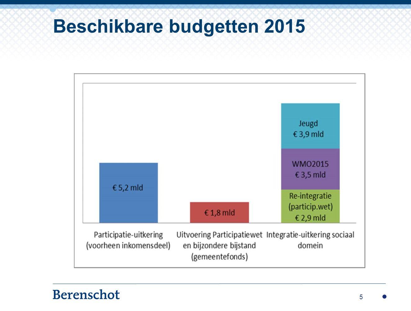 Beschikbare budgetten 2015