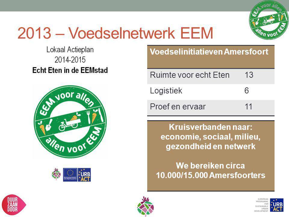 economie, sociaal, milieu, gezondheid en netwerk