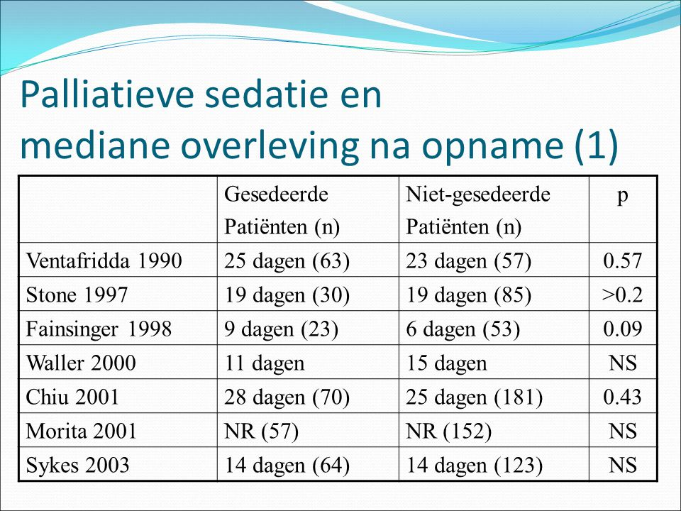 Palliatieve sedatie en mediane overleving na opname (1)