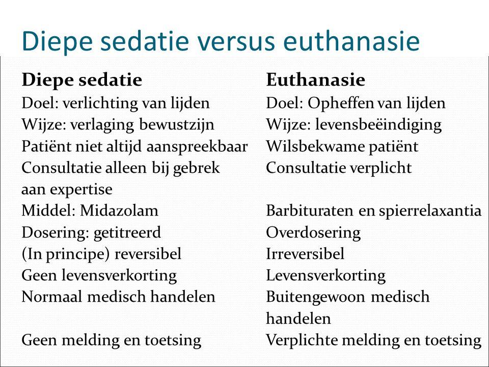 Diepe sedatie versus euthanasie