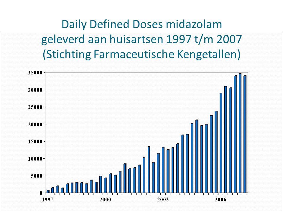 Daily Defined Doses midazolam geleverd aan huisartsen 1997 t/m 2007 (Stichting Farmaceutische Kengetallen)