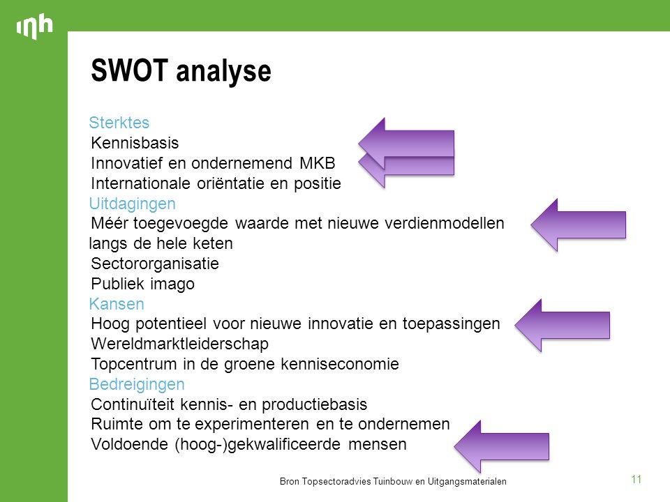 SWOT analyse Sterktes Uitdagingen langs de hele keten Kansen