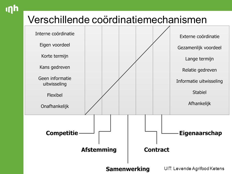 Verschillende coördinatiemechanismen