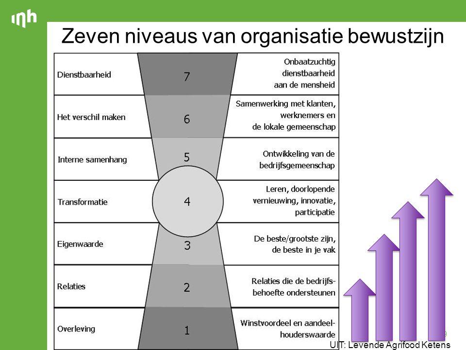 Zeven niveaus van organisatie bewustzijn