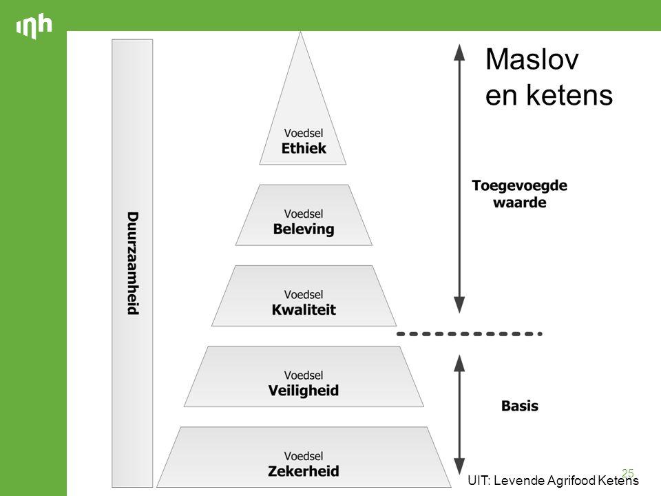 Maslov en ketens UIT: Levende Agrifood Ketens