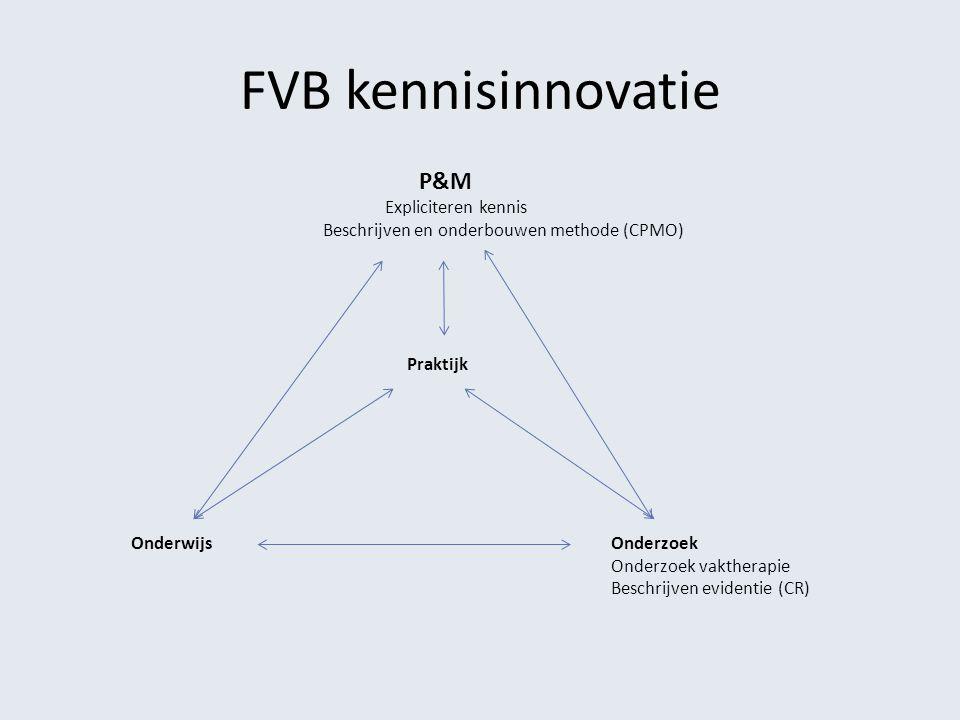 FVB kennisinnovatie Expliciteren kennis