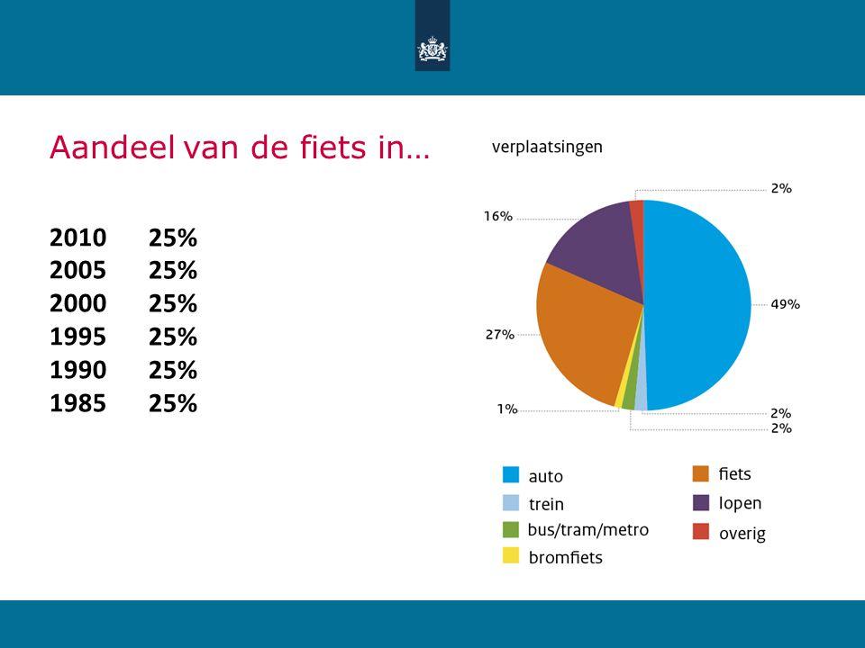 Aandeel van de fiets in…