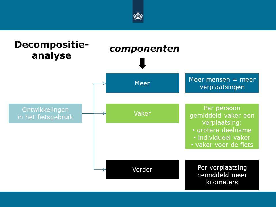 Decompositie-analyse