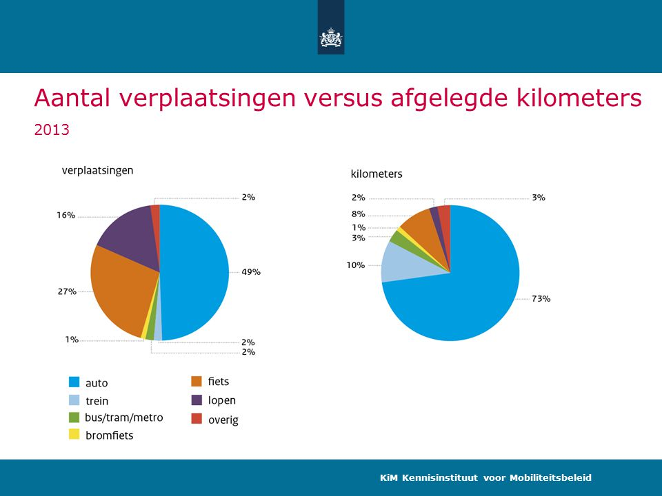 Aantal verplaatsingen versus afgelegde kilometers 2013