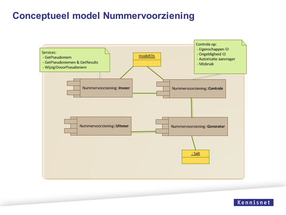 Conceptueel model Nummervoorziening
