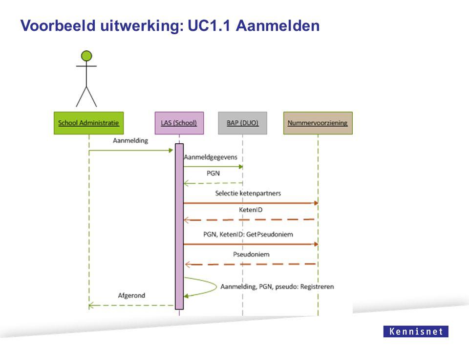 Voorbeeld uitwerking: UC1.1 Aanmelden