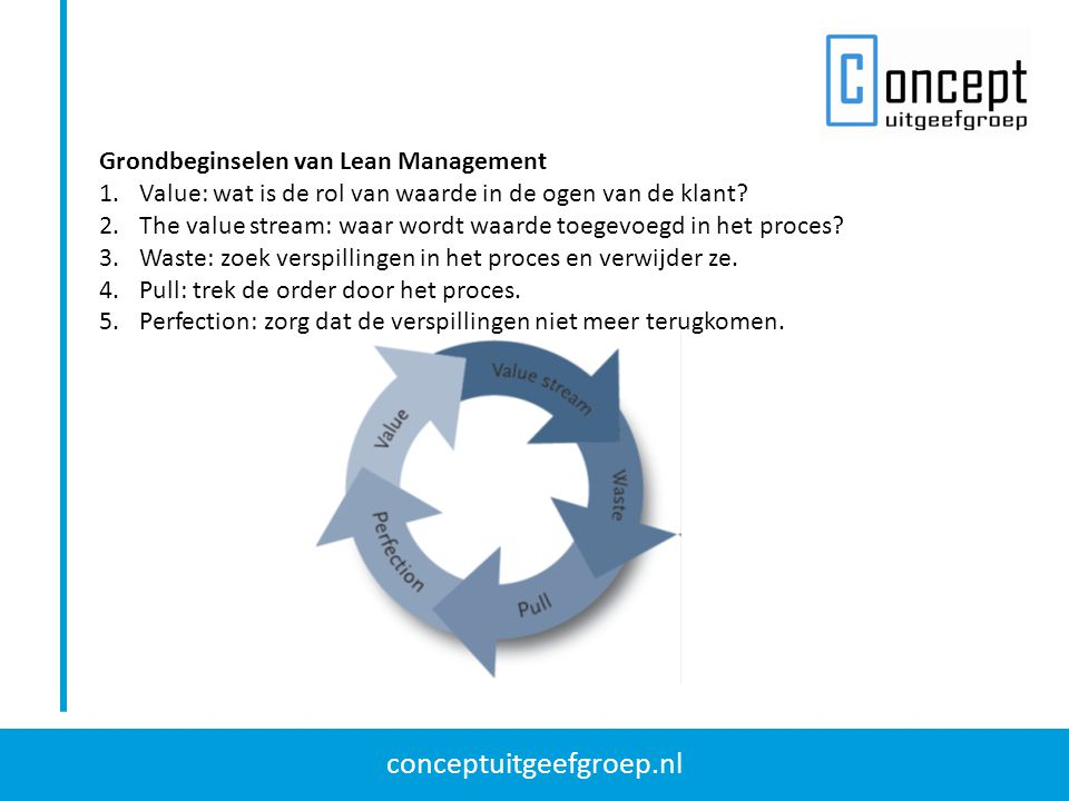 Grondbeginselen van Lean Management