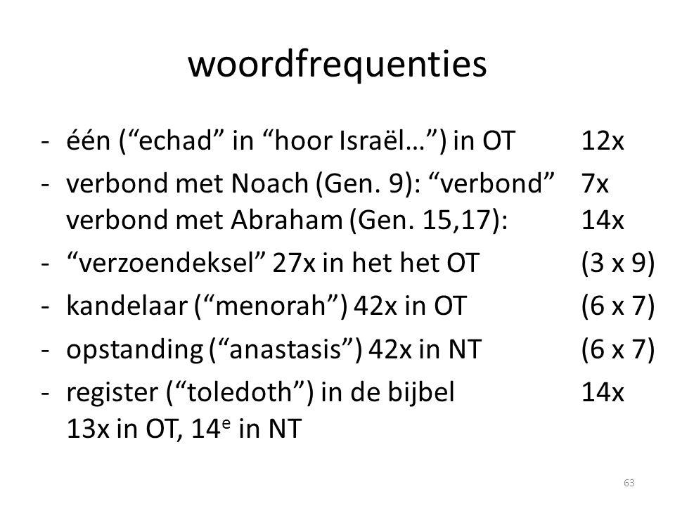 woordfrequenties één ( echad in hoor Israël… ) in OT 12x