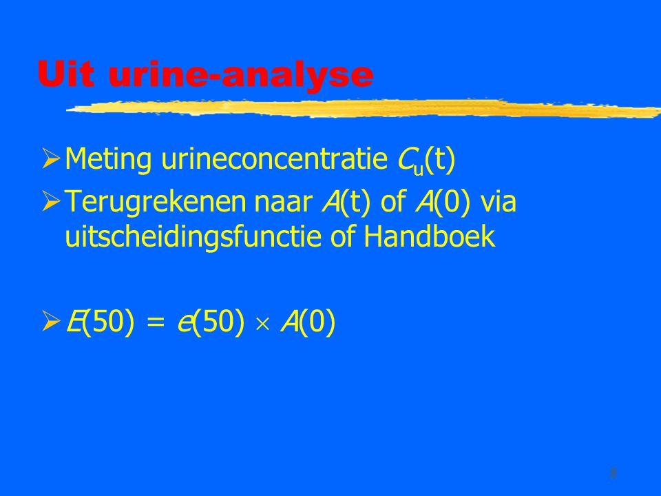 Uit urine-analyse Meting urineconcentratie Cu(t)