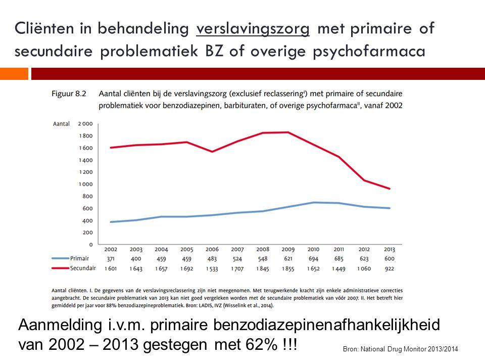 Cliënten in behandeling verslavingszorg met primaire of secundaire problematiek BZ of overige psychofarmaca