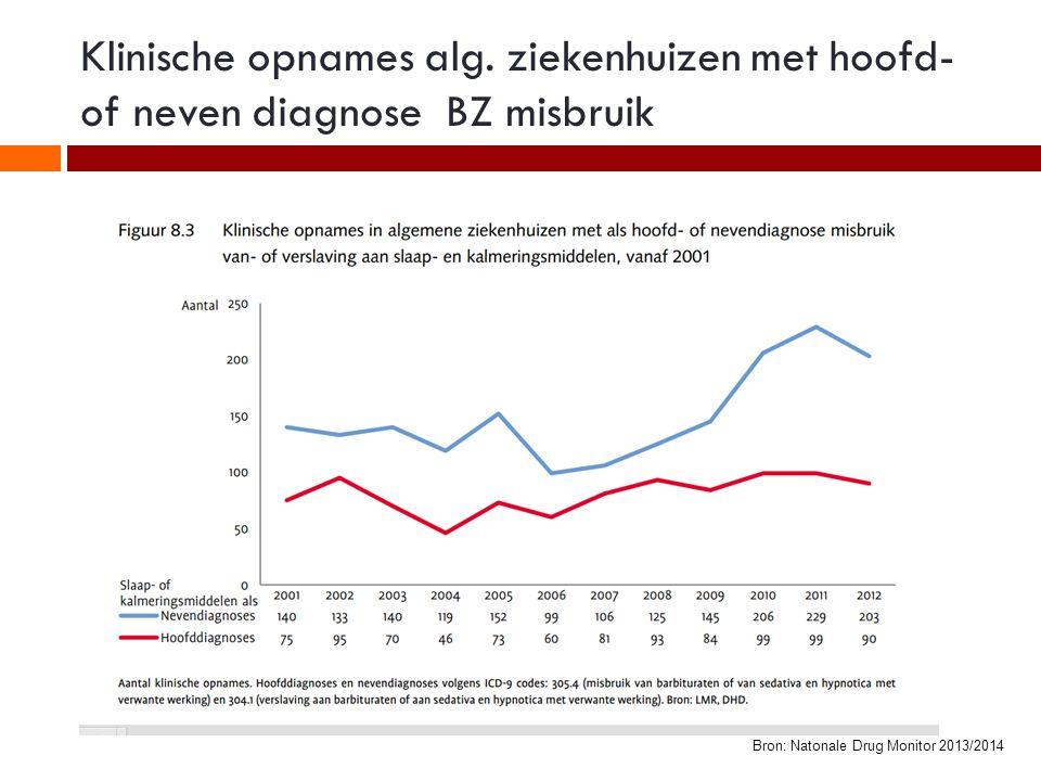 Klinische opnames alg. ziekenhuizen met hoofd- of neven diagnose BZ misbruik