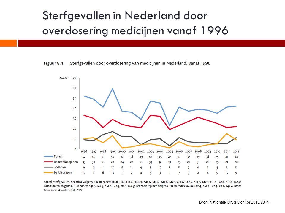 Sterfgevallen in Nederland door overdosering medicijnen vanaf 1996