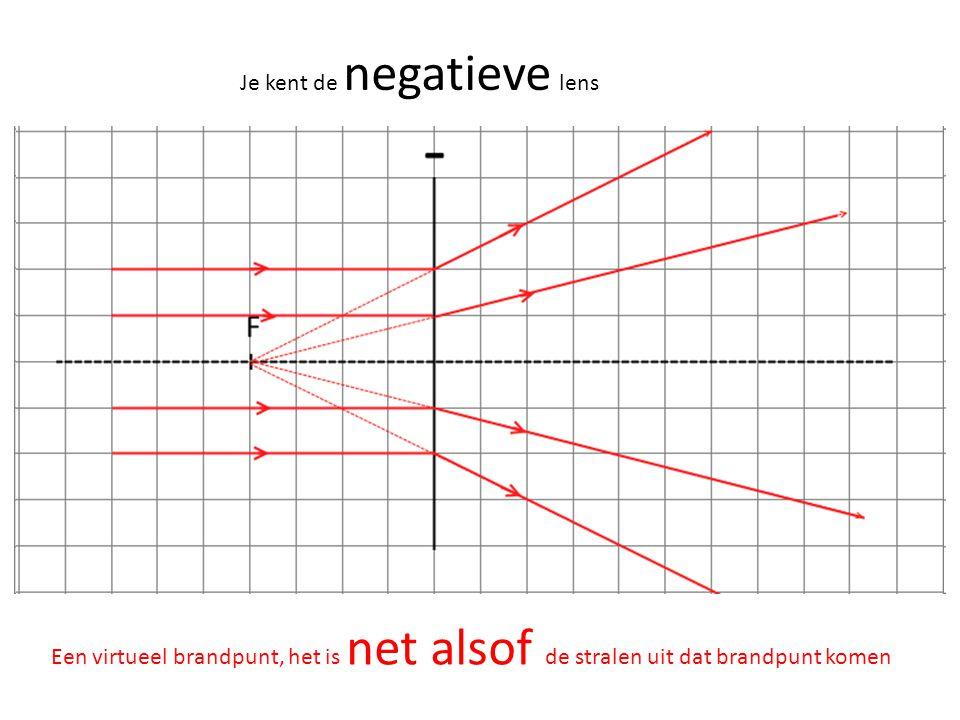 Je kent de negatieve lens