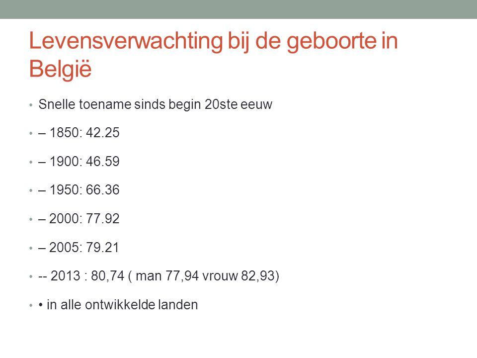 Levensverwachting bij de geboorte in België