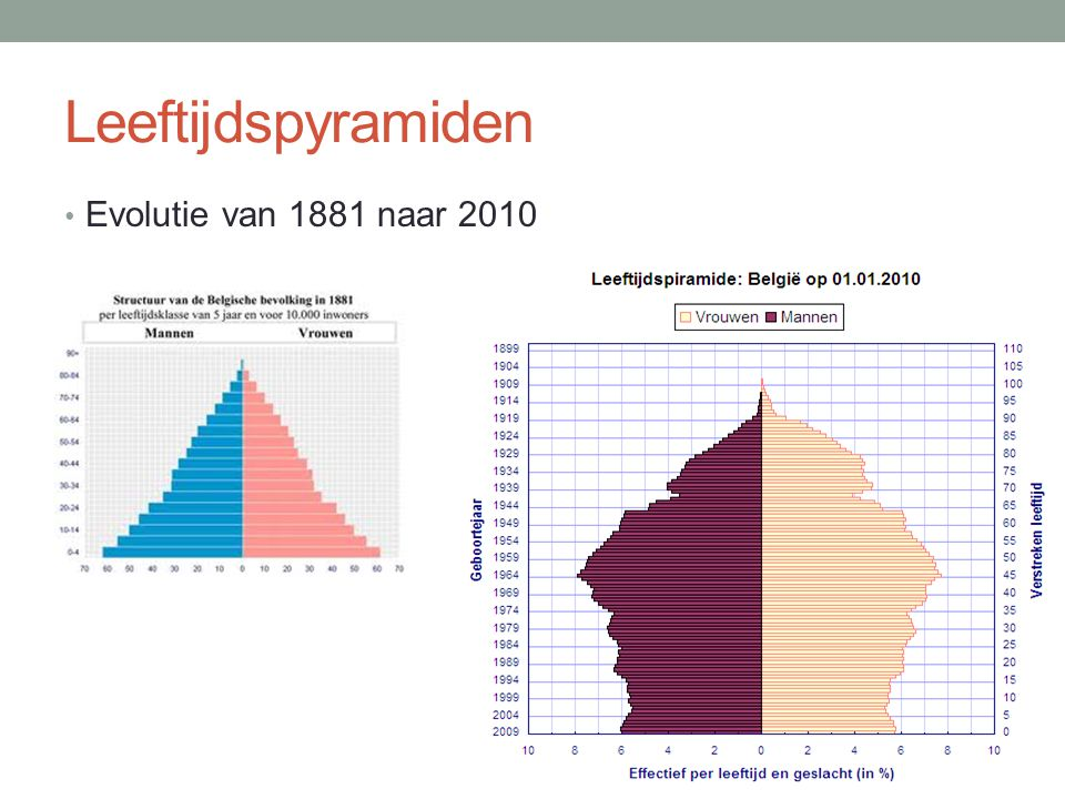 Leeftijdspyramiden Evolutie van 1881 naar 2010