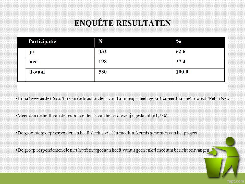 ENQUÊTE RESULTATEN Bijna tweederde ( 62.6 %) van de huishoudens van Tammenga heeft geparticipeerd aan het project Pet in Net.