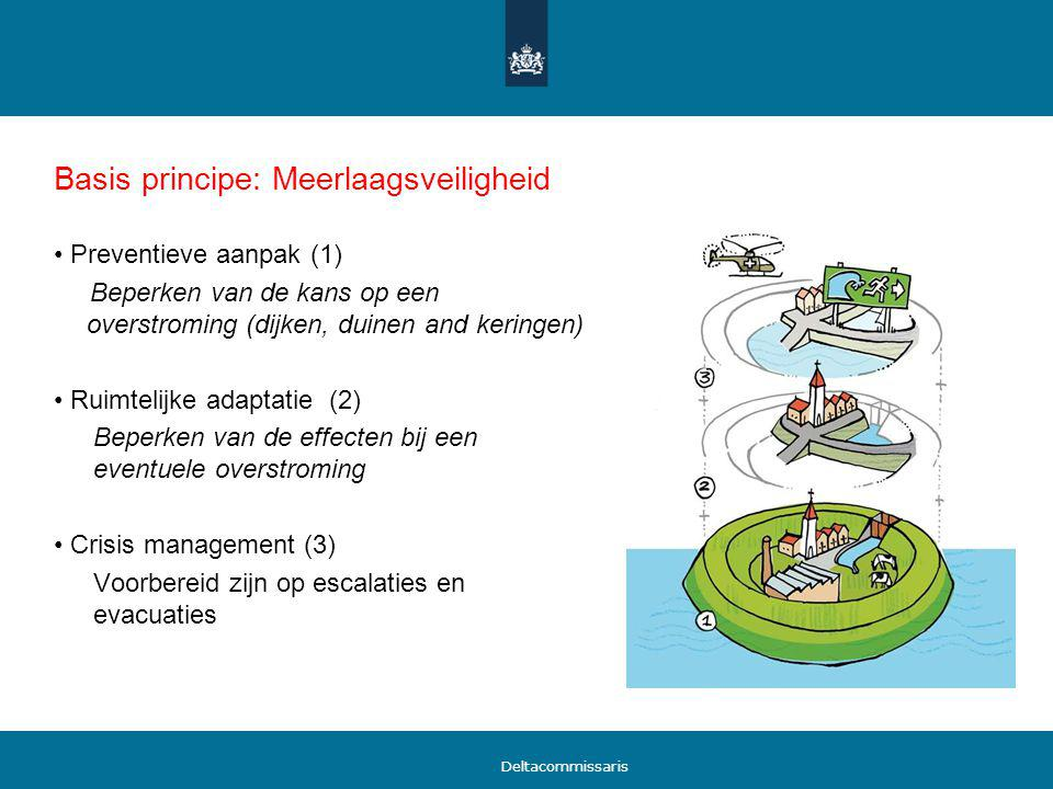 Basis principe: Meerlaagsveiligheid
