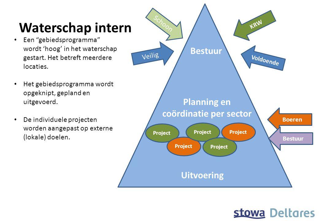 coördinatie per sector