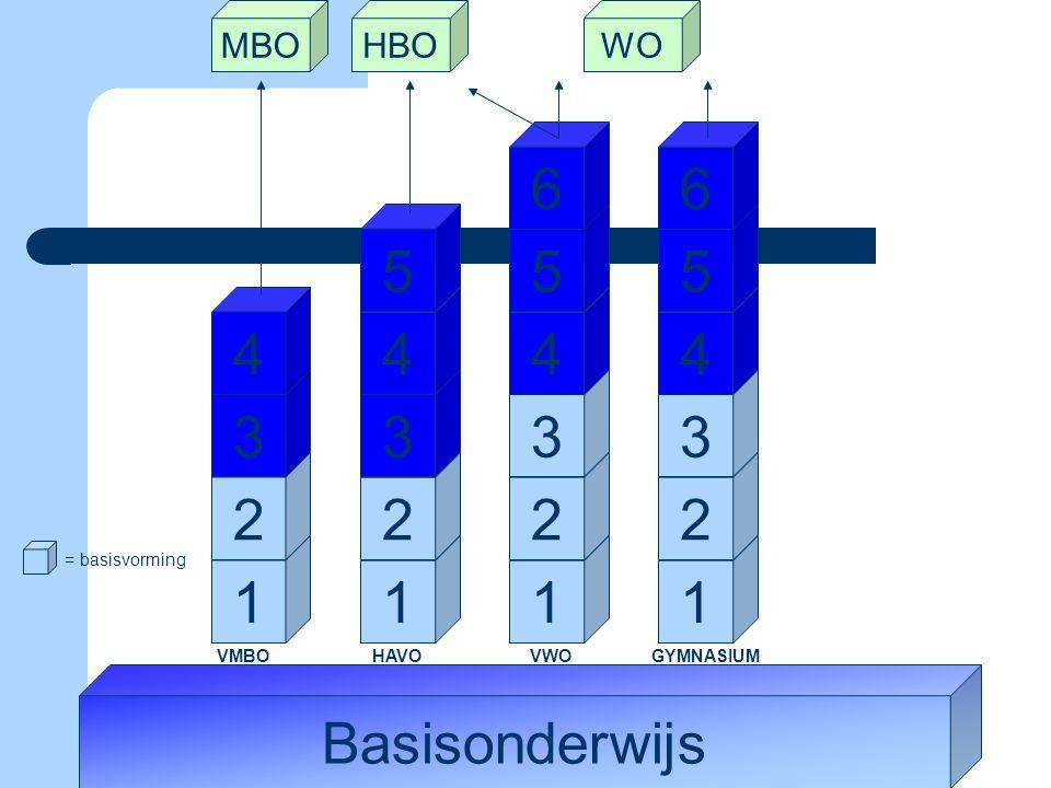 6 6 5 5 5 4 4 4 4 3 3 3 3 2 2 2 2 1 1 1 1 Basisonderwijs MBO HBO WO