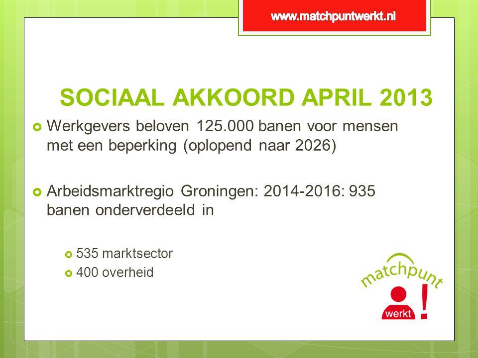 www.matchpuntwerkt.nl SOCIAAL AKKOORD APRIL 2013. Werkgevers beloven 125.000 banen voor mensen met een beperking (oplopend naar 2026)