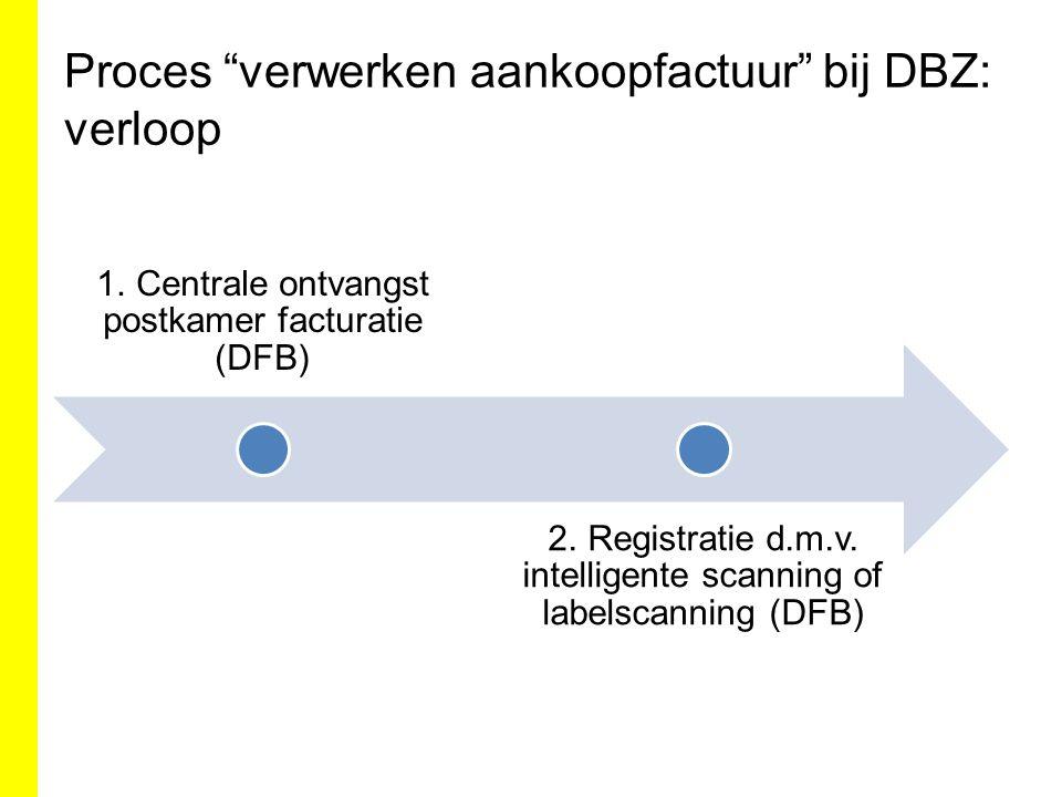 Proces verwerken aankoopfactuur bij DBZ: verloop