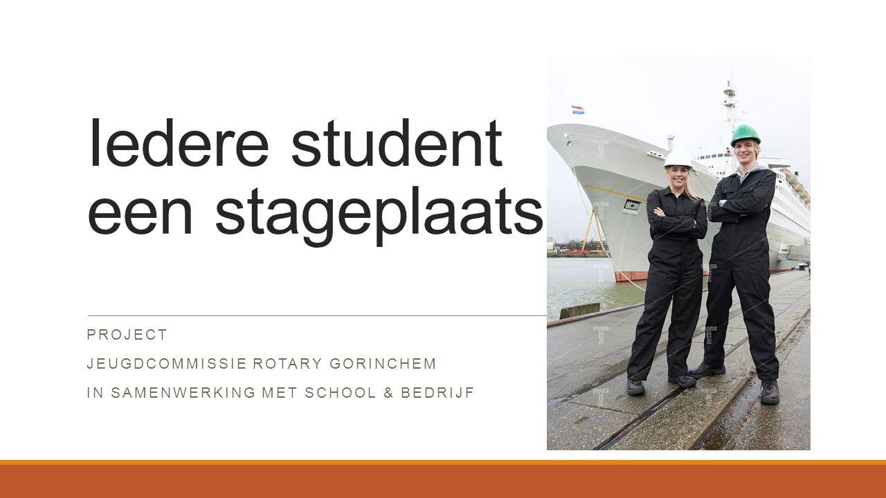 Iedere student een stageplaats!