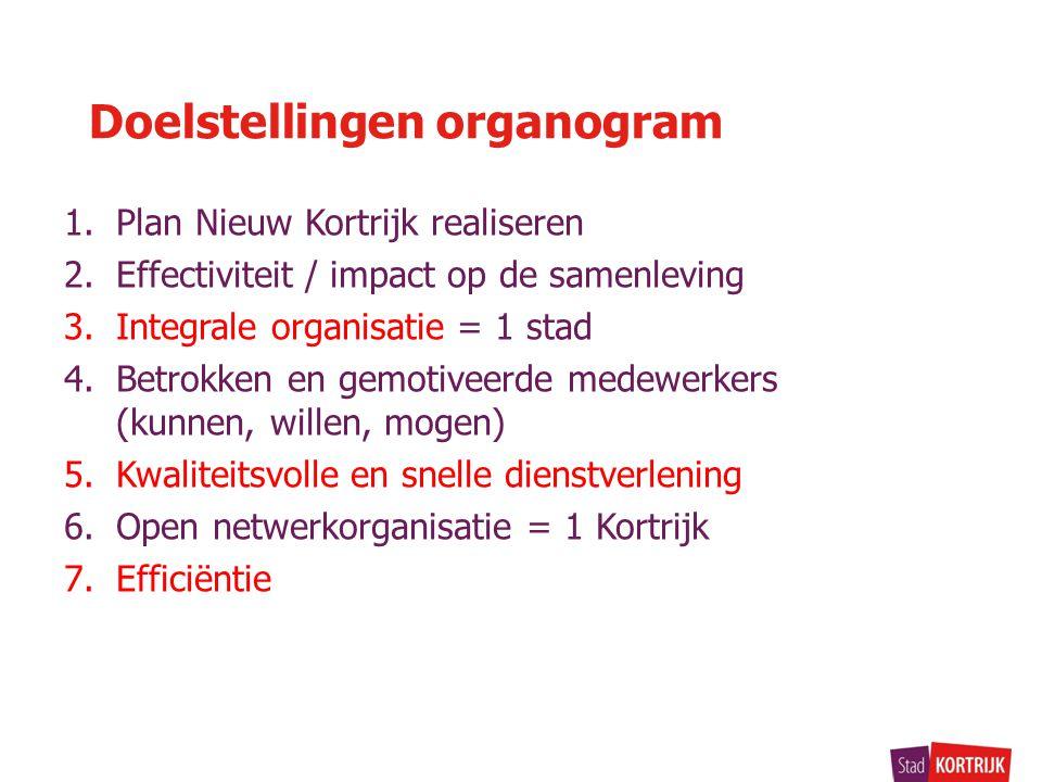 Doelstellingen organogram