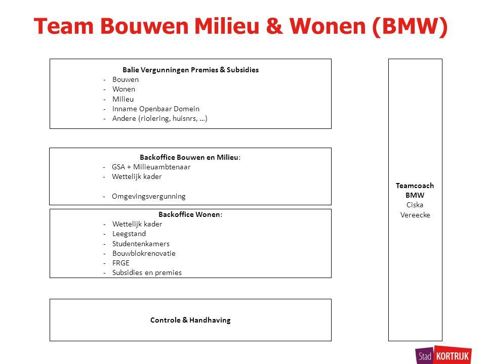 Team Bouwen Milieu & Wonen (BMW)