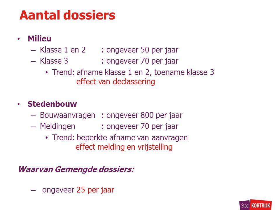 Aantal dossiers Milieu Klasse 1 en 2 : ongeveer 50 per jaar