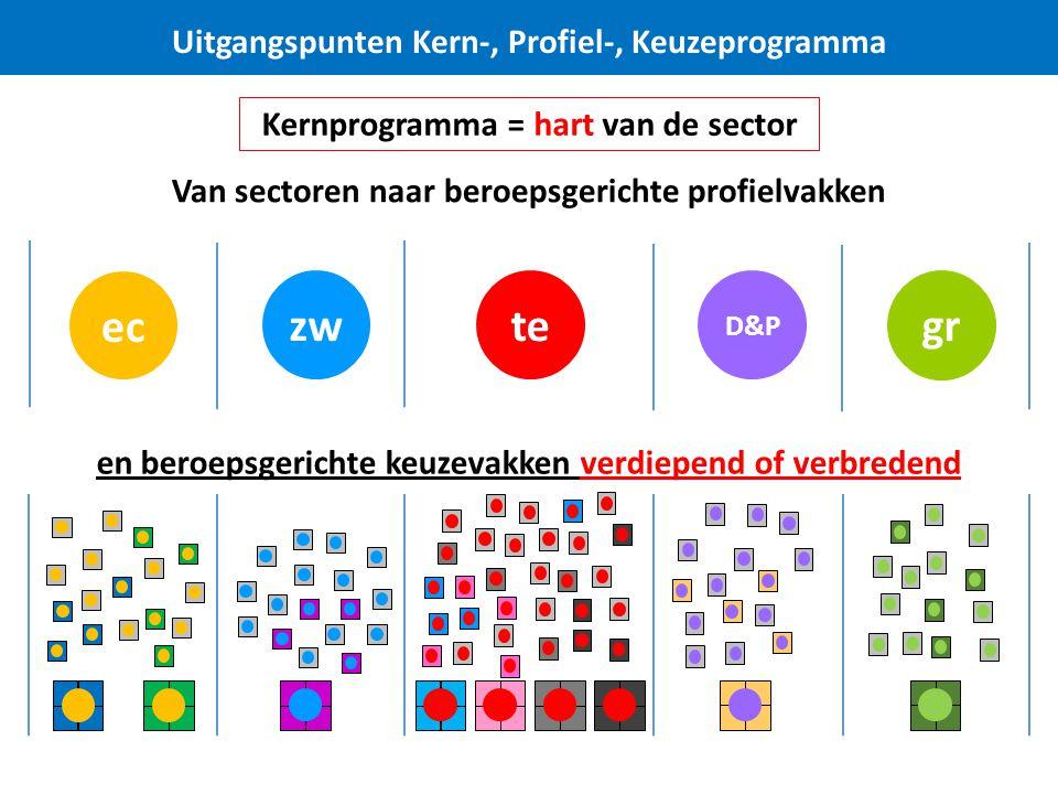 ec zw te gr Uitgangspunten Kern-, Profiel-, Keuzeprogramma