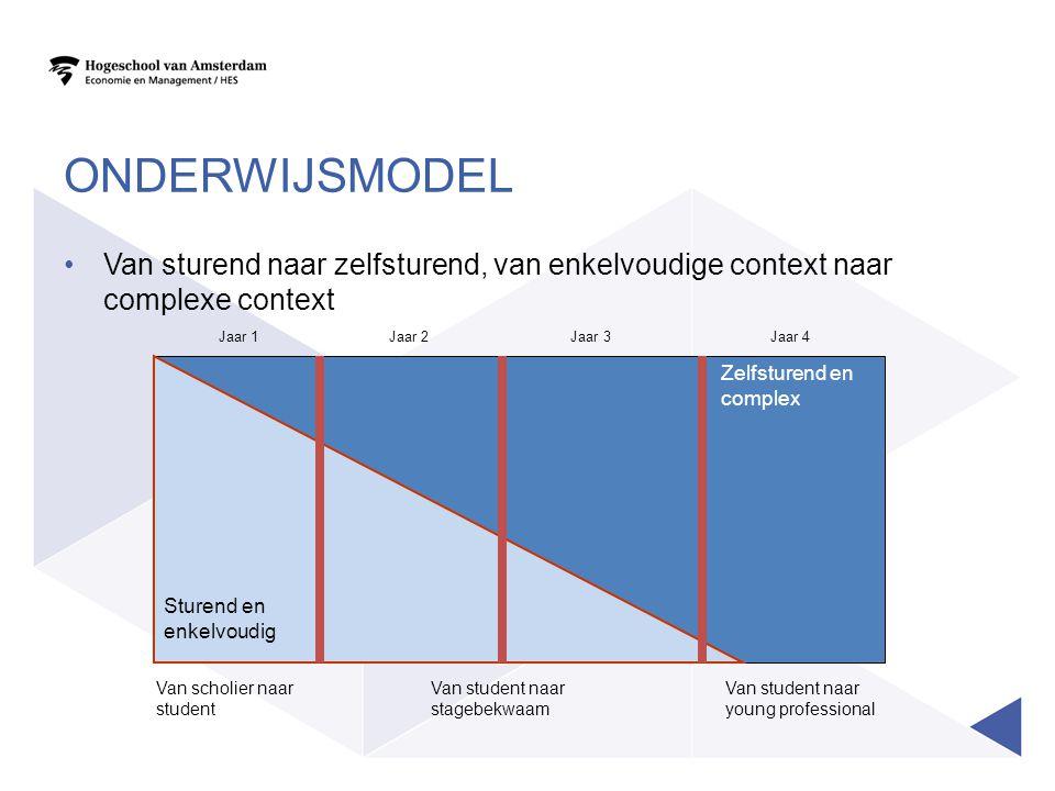 Onderwijsmodel Van sturend naar zelfsturend, van enkelvoudige context naar complexe context. Jaar 1.
