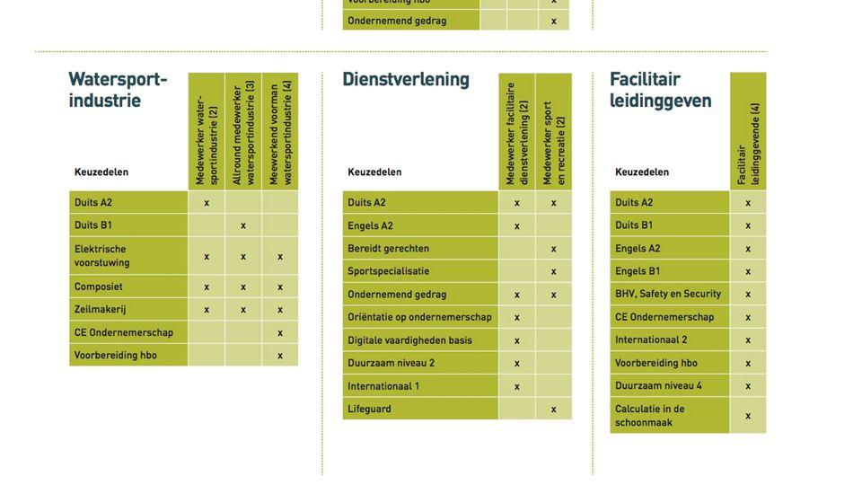 keuzedeel hoort bij dossier. hoort bij kwalificatie. CE digitale vaardigheden basis. Dienstverlening.