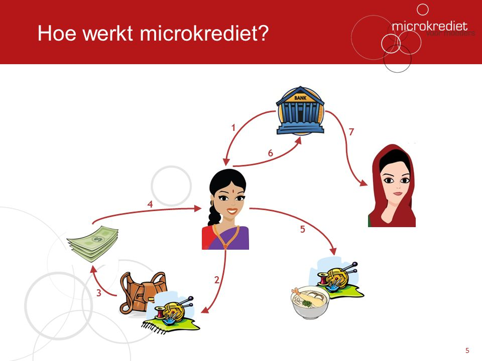 Hoe werkt microkrediet