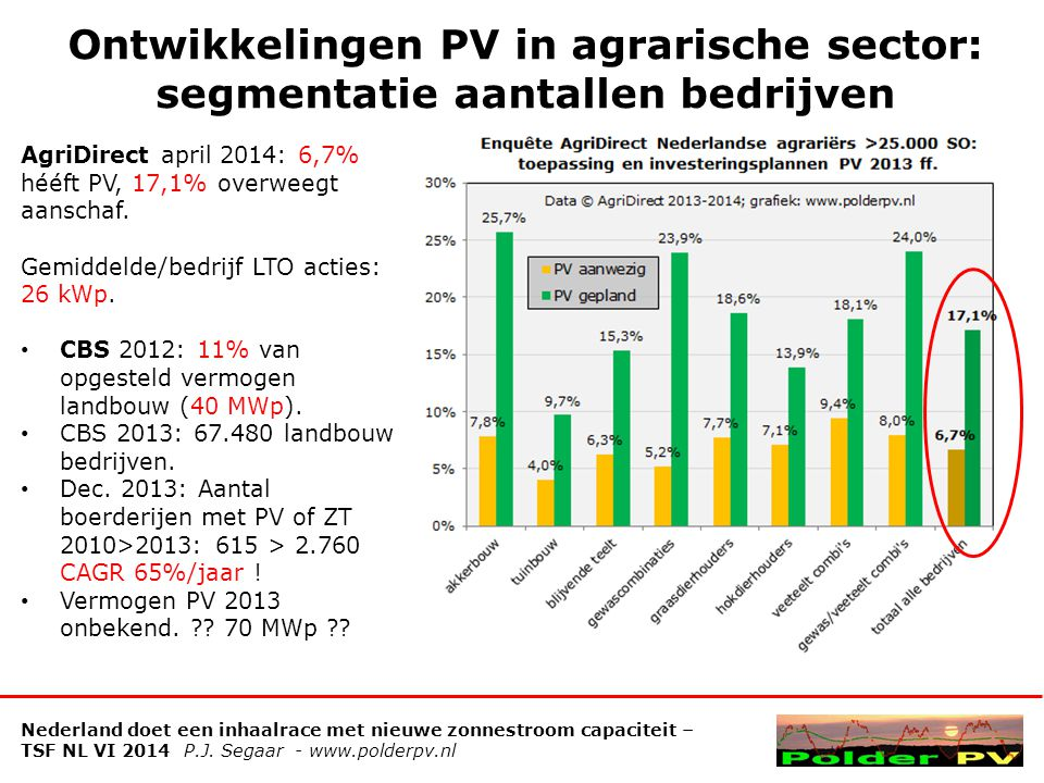 Ontwikkelingen PV in agrarische sector: segmentatie aantallen bedrijven
