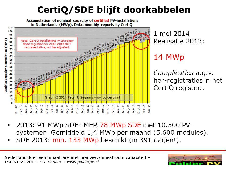 CertiQ/SDE blijft doorkabbelen