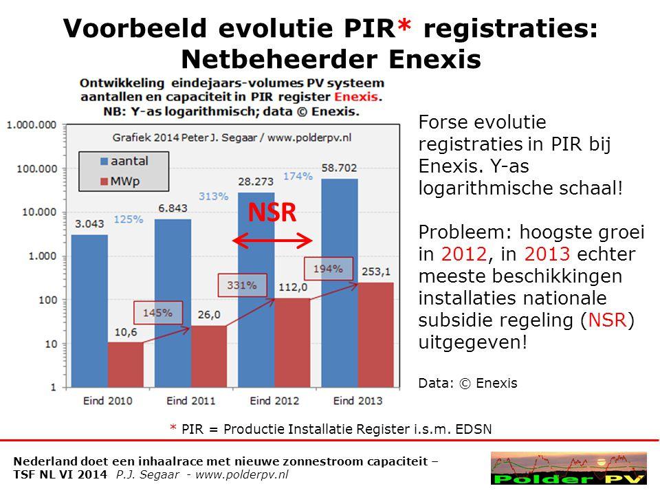 Voorbeeld evolutie PIR* registraties: Netbeheerder Enexis