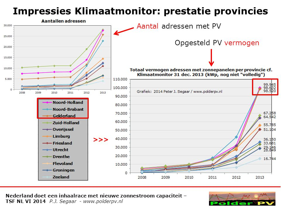Impressies Klimaatmonitor: prestatie provincies