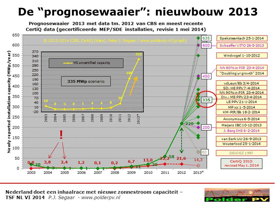 De prognosewaaier : nieuwbouw 2013