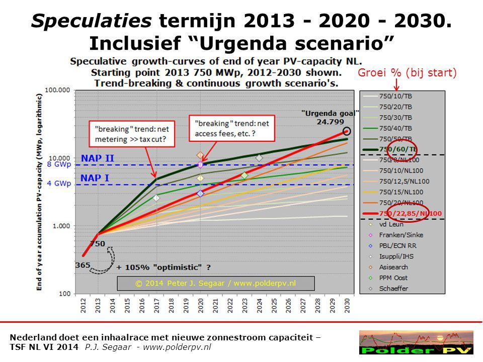 Speculaties termijn 2013 - 2020 - 2030. Inclusief Urgenda scenario