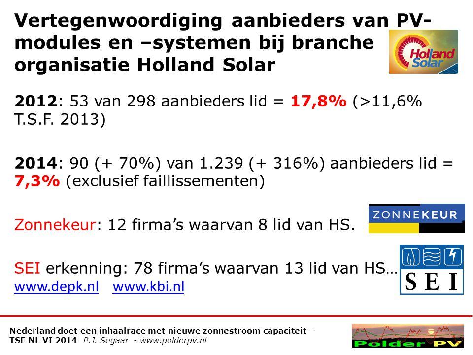 Vertegenwoordiging aanbieders van PV-modules en –systemen bij branche organisatie Holland Solar