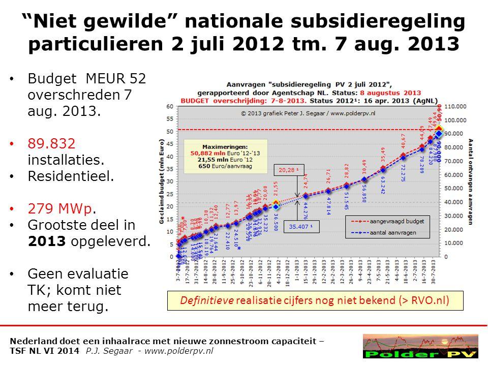 Definitieve realisatie cijfers nog niet bekend (> RVO.nl)
