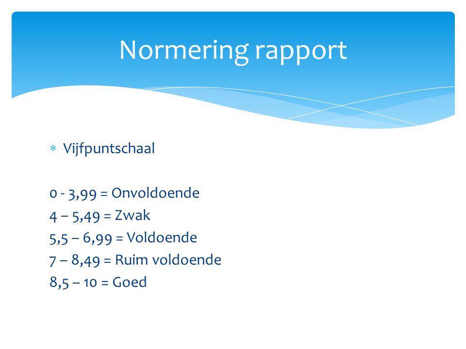 Normering rapport Vijfpuntschaal 0 - 3,99 = Onvoldoende