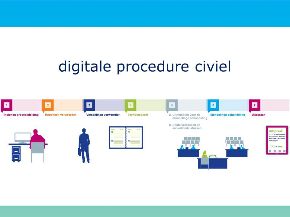digitale procedure civiel