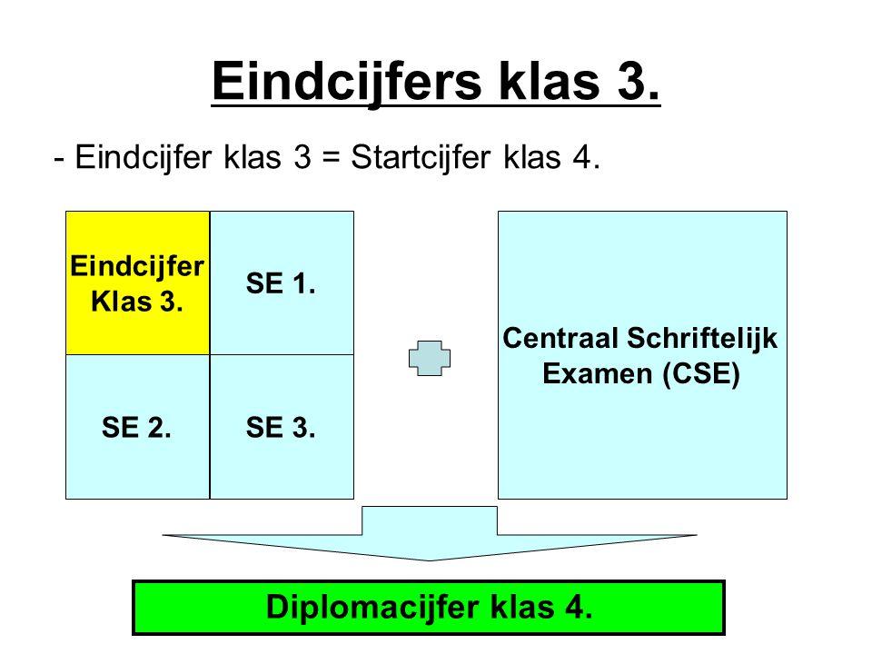 Centraal Schriftelijk Examen (CSE)