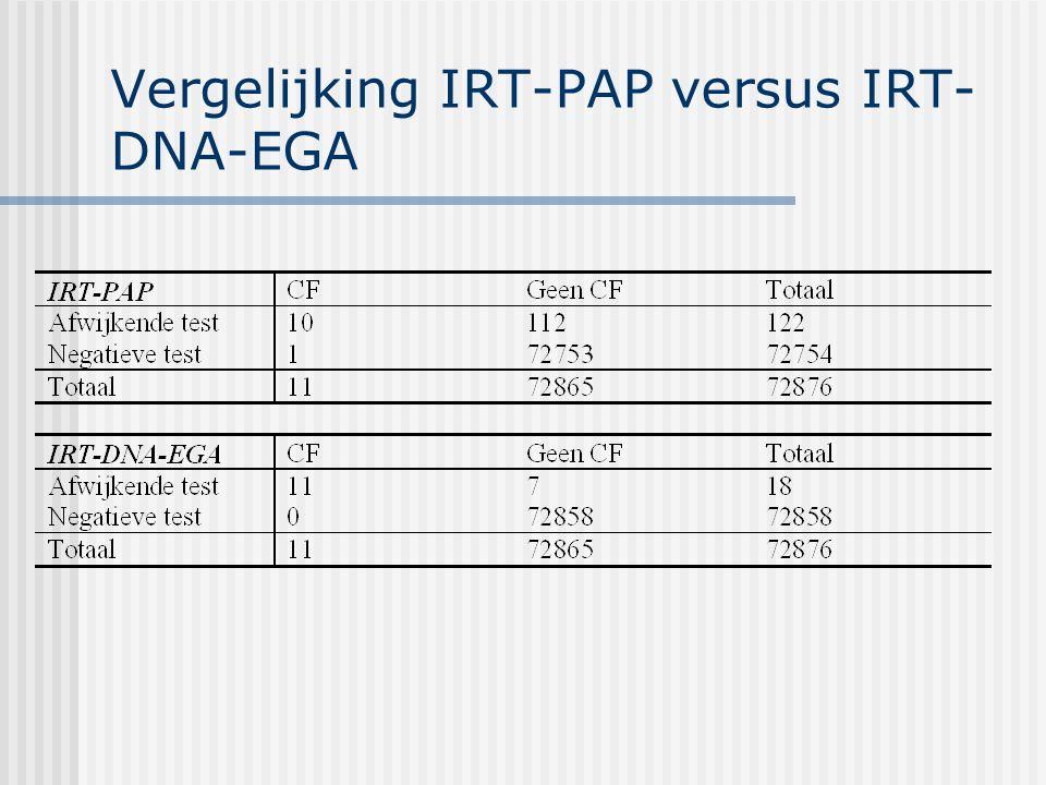 Vergelijking IRT-PAP versus IRT-DNA-EGA